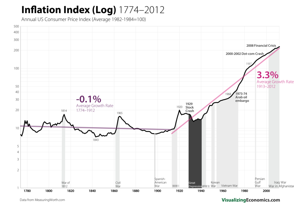 Inflation since 1770s_log_2.png