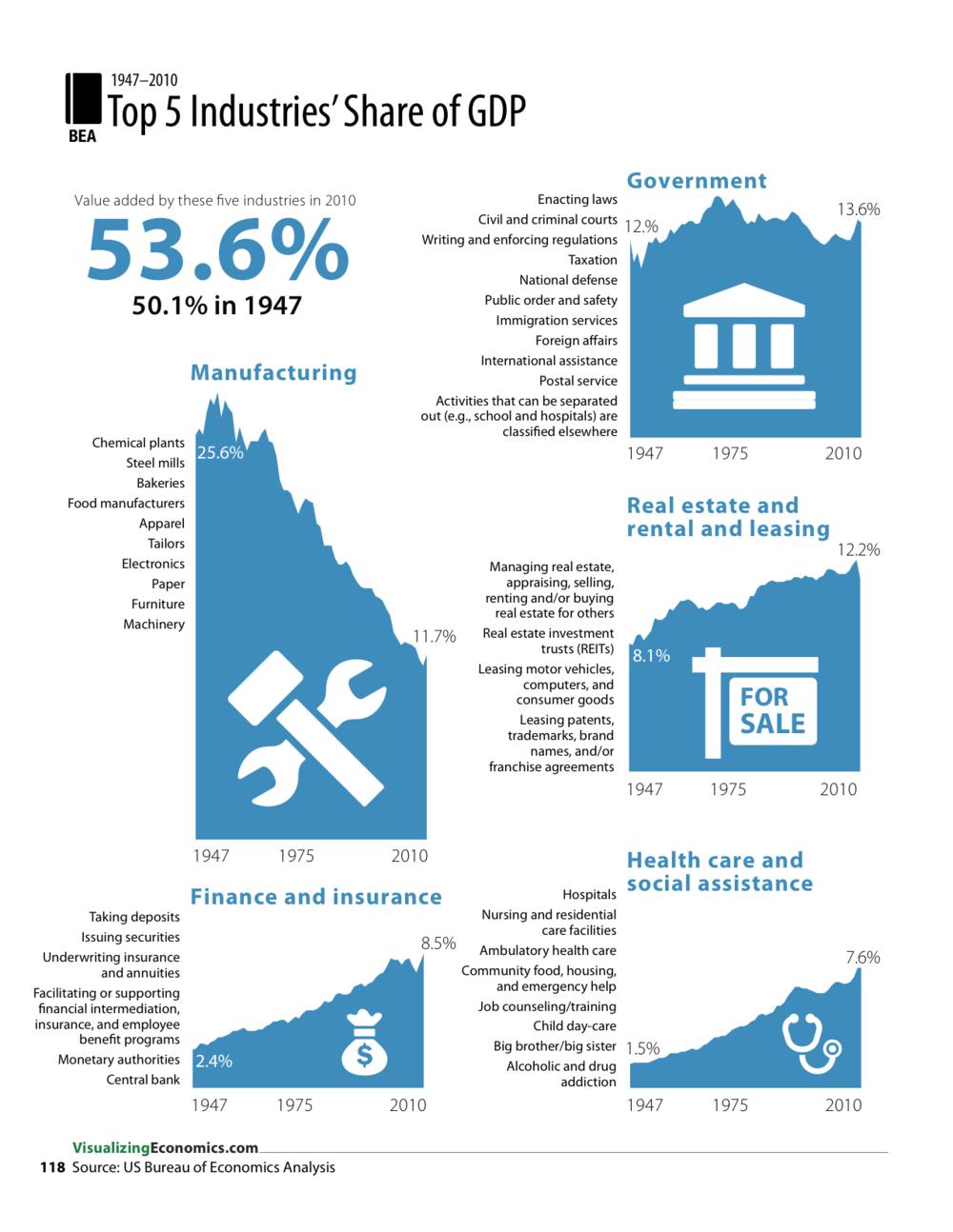 IncomeGuide_2013_Jan17_RGB_page%20118_118% - Cinco agentes generan el 53.6% del PIB en EEUU