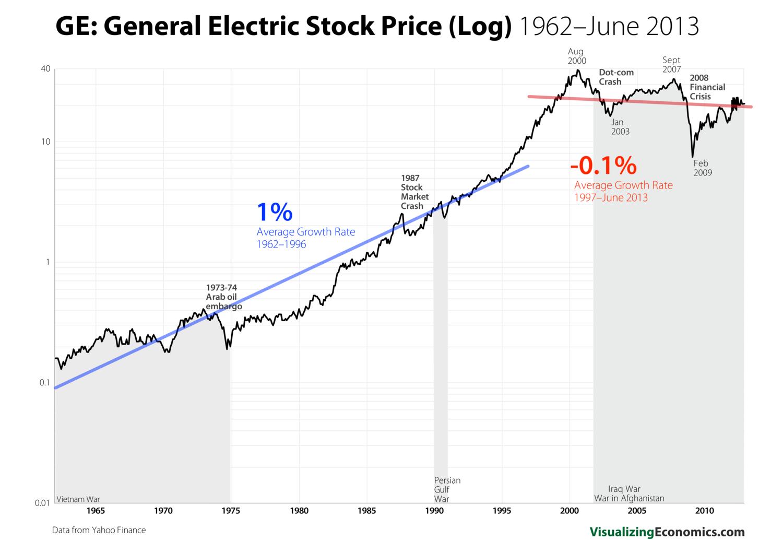 Stock Exponential Growth Rates Visualizing Economics