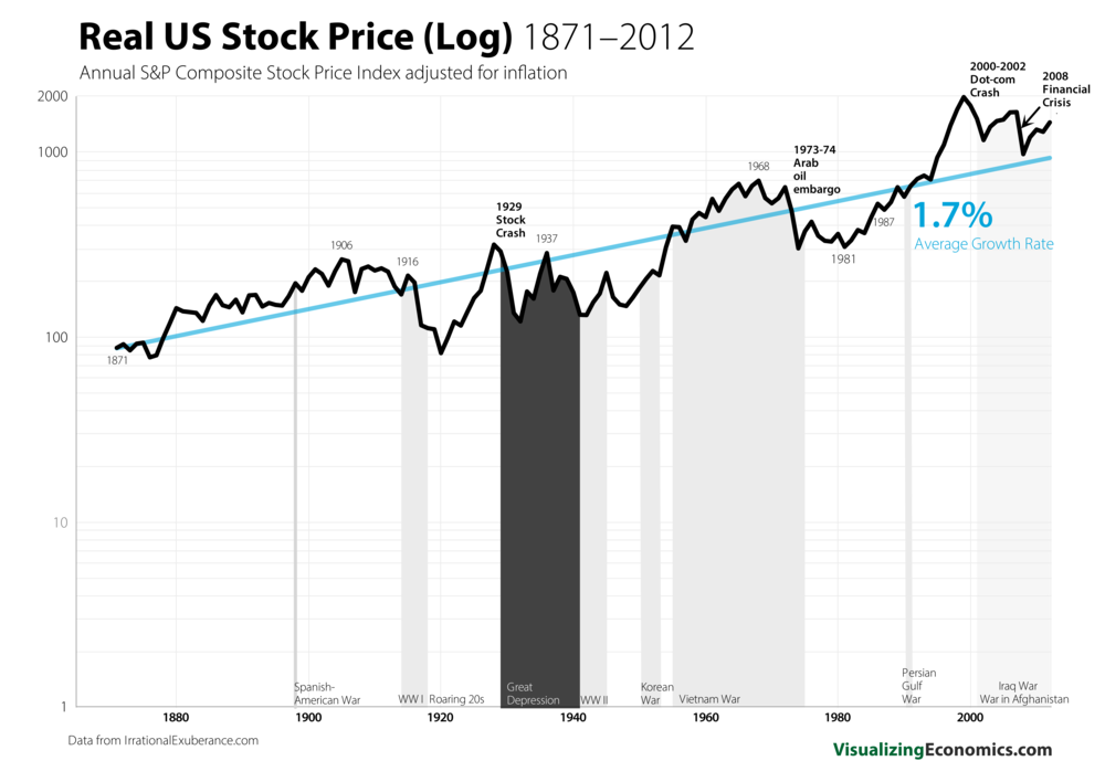 Real US Stock Growth_log_4.png