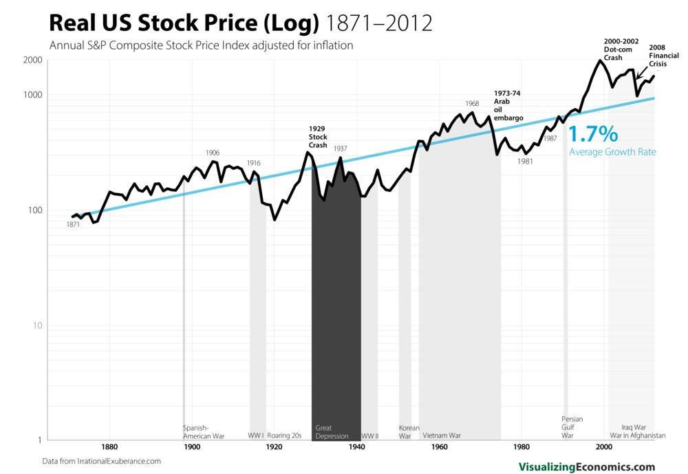 stock exponential growth rates  u2014 visualizing economics