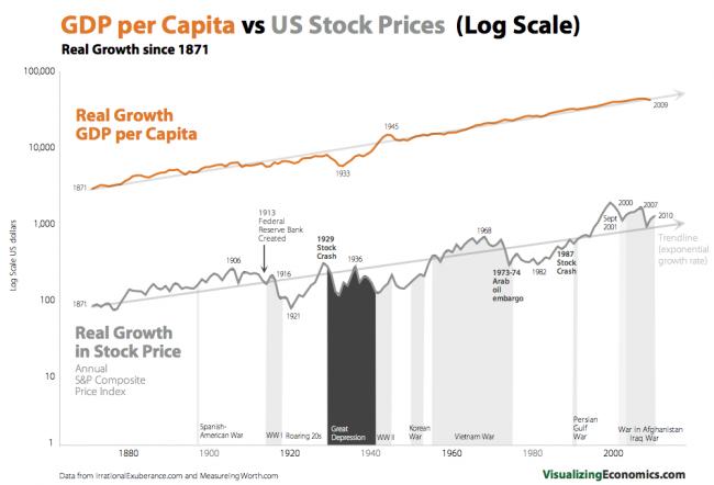 RealStock_GDP-per-capita_Log-650x442.png