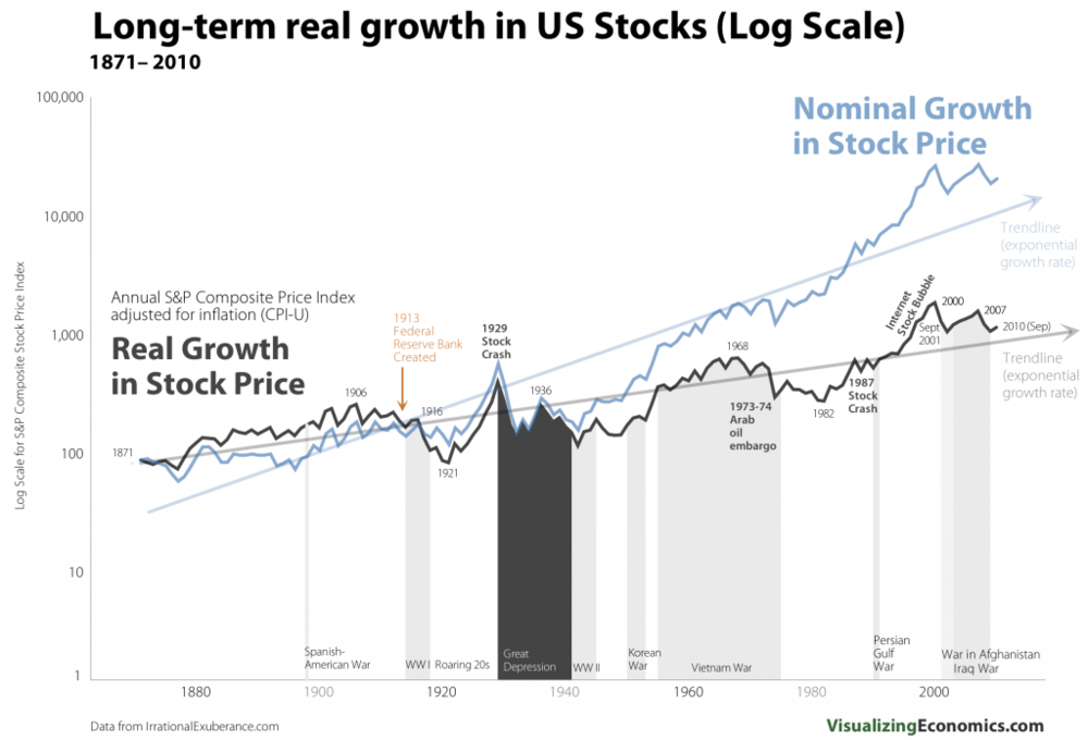 RealNominal_Stock_Growth_Log1-1024x696.png