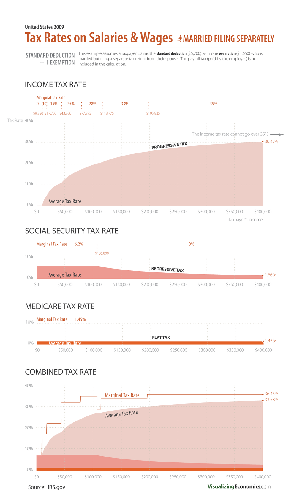 TaxRate_marriedfilingseperate_2009-01.png