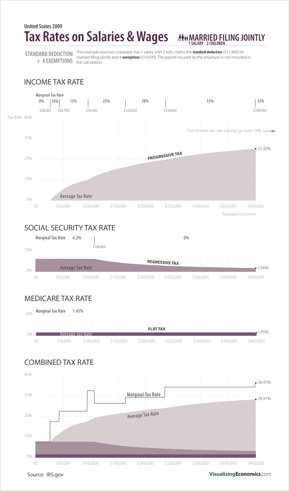 Income tax rates for people under 18