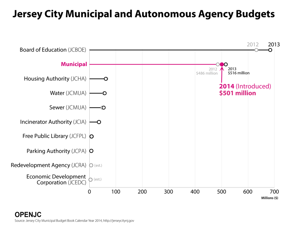 The Board of Education budget is separate from the city budget and is approximately 150 million dollars more. Most the local school funding is from the state.