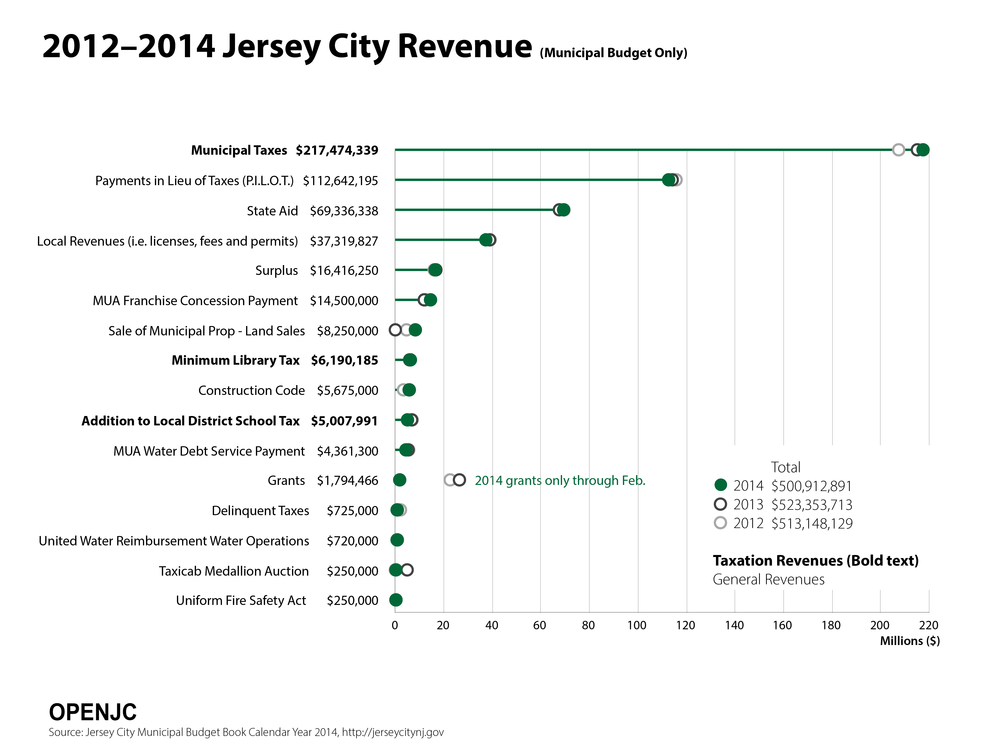 JC_Forum_Graphs_2014_Revenue.png