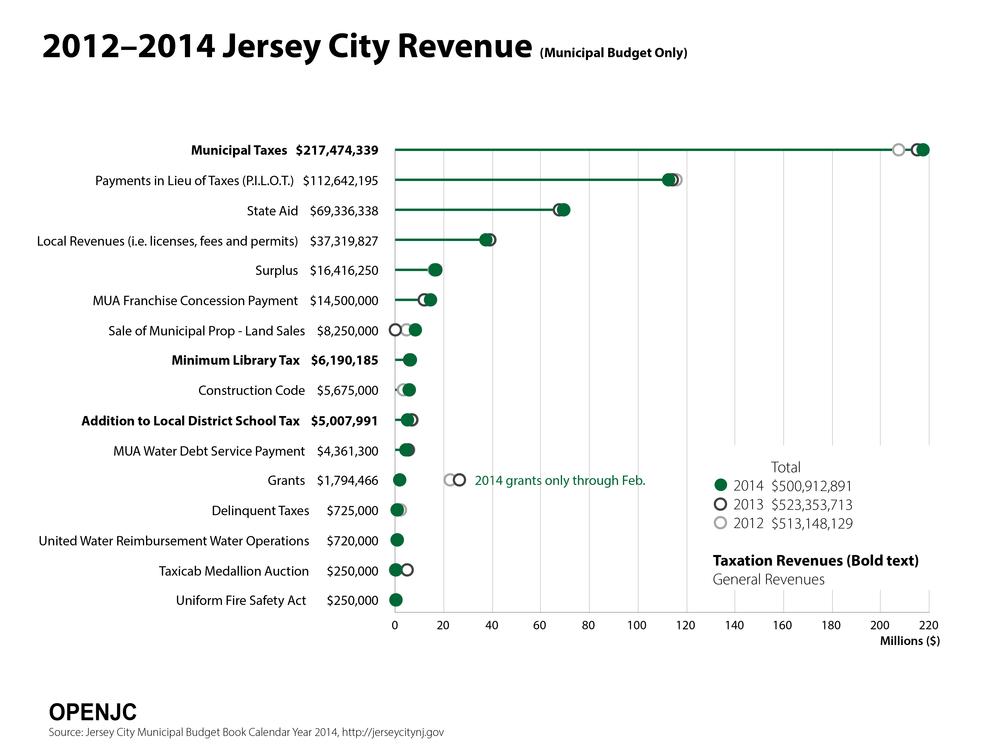 JC_Forum_Graphs_2014_Revenue.png