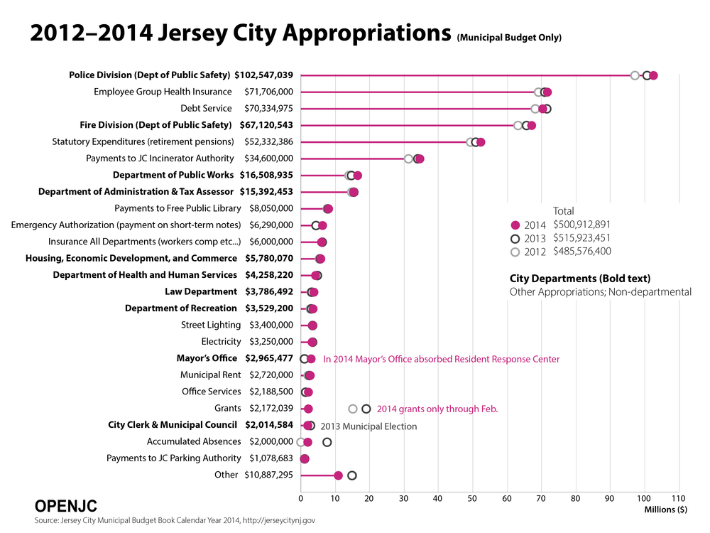 JC_Forum_Graphs_2014_Appropriations.png