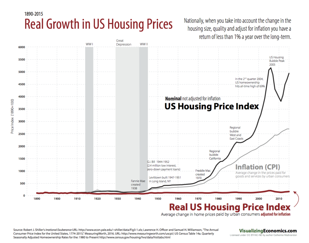 Perfect Last Week, I Graphed This Data On A Log Scale But Here It Is On A Standard  Linear Scale Which Emphasises The Exponential Growth Of Housing Prices  Before ...