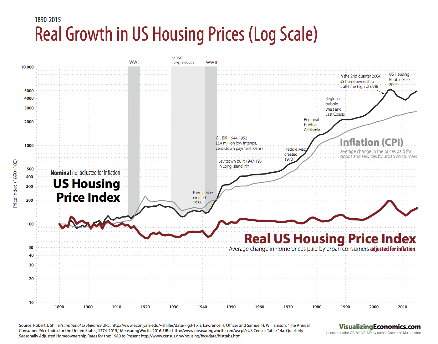 Real Growth In US Housing Prices (Log Scale) 1890 2015
