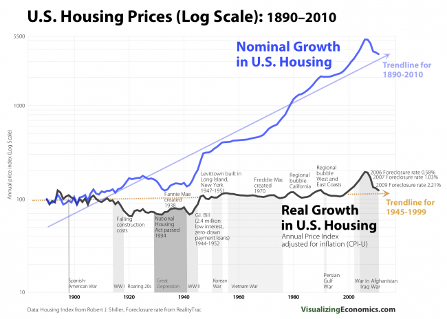 Nikkei 225 Real Time Quote: Real Vs Nominal Housing Prices: United States 1890-2010
