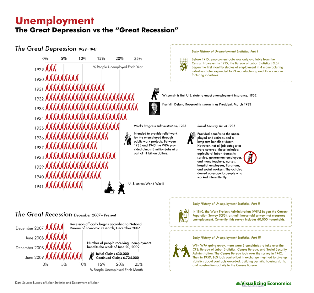 how has the current recession affected Men typically were more adversely affected than current recession, firms have cut nonfarm employment the labor market during the great depression and the.