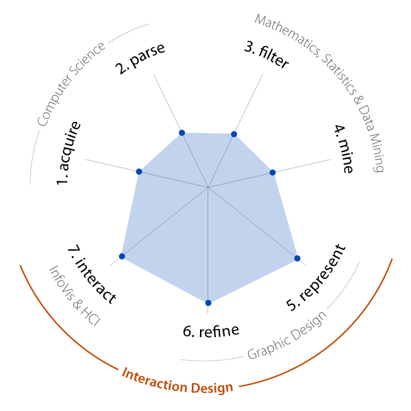 Interaction Design Master Thesis