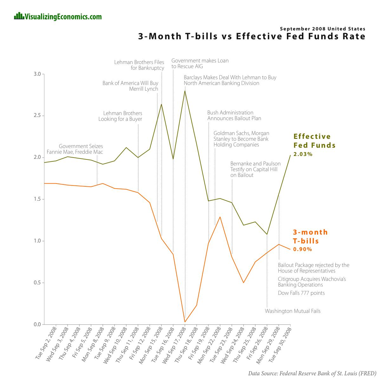 financial crisis of 2008 essay