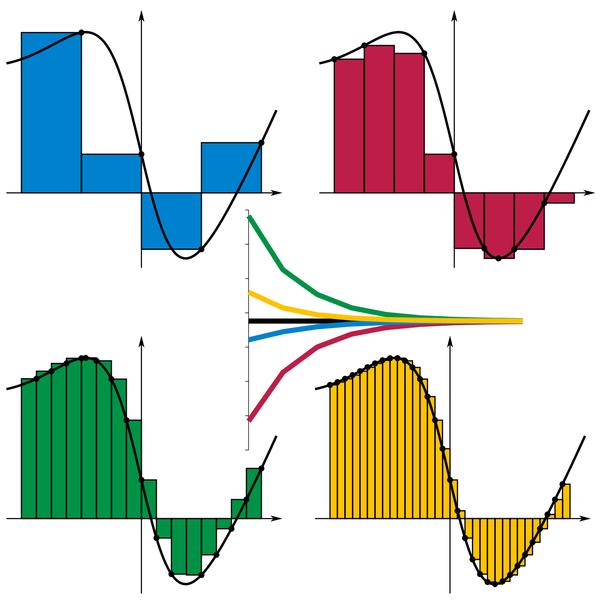 600px-Riemann_sum_convergence.png