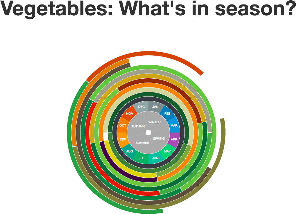 Vegetables: What's in season?