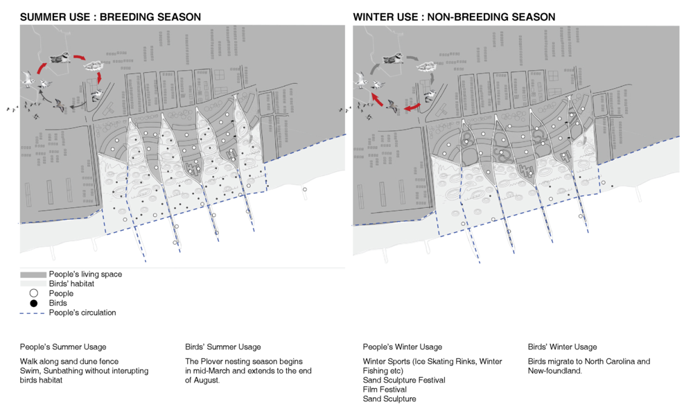 DIFFERENT USAGE ACCORDING TO SEASON