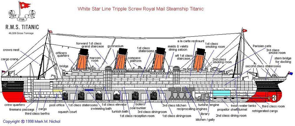 The Design Of Titanic Ultimate