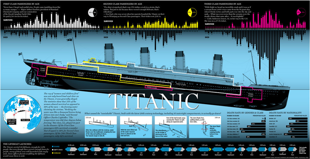This infographic visually represents the survival rates of each class and gender on Titanic. - Click to expand