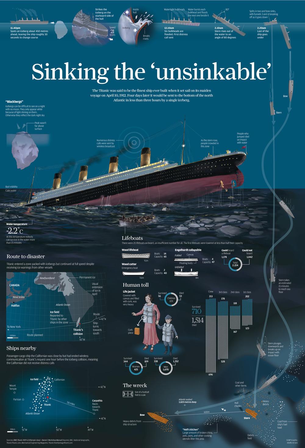 Titanic Sinking Diagram Www Topsimages Com