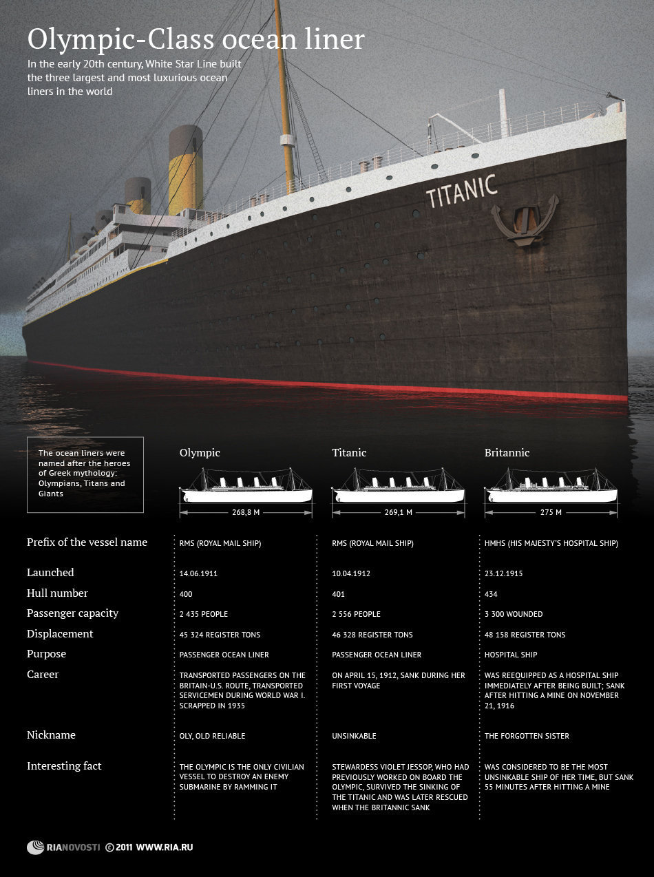 Titanic Facts Amp Statistics Ultimate Titanic