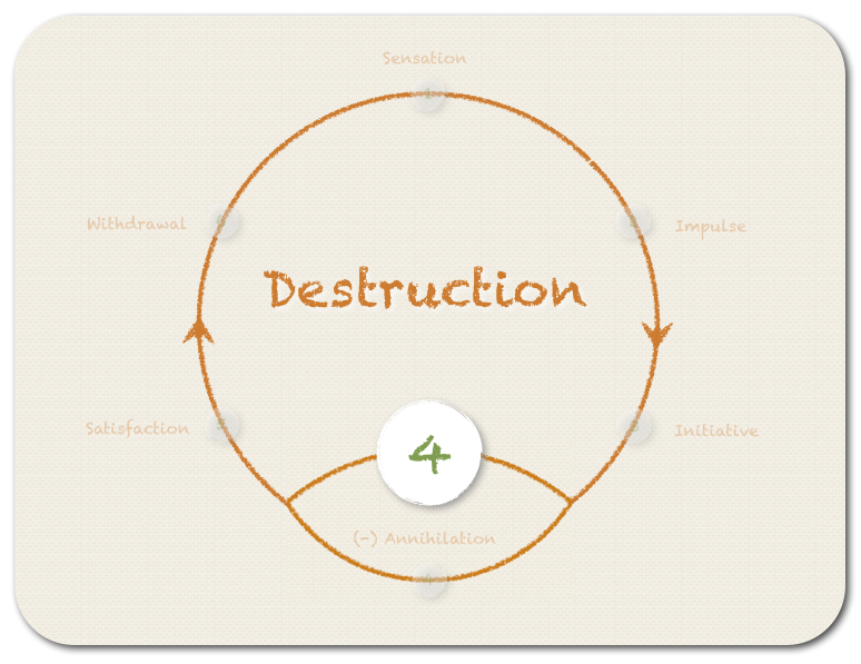 The fourth step (option A) - DESTRUCTION