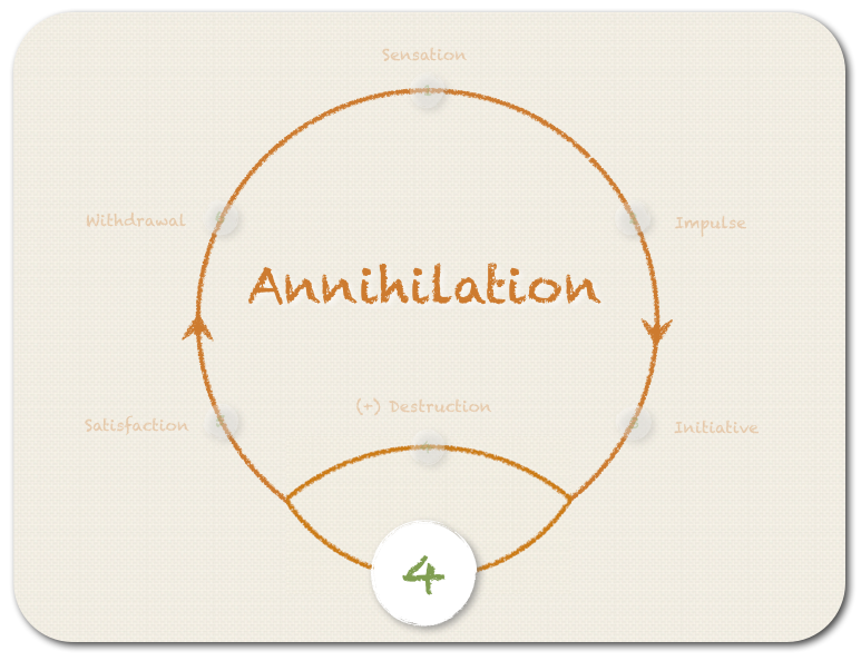 The fourth step (option B) - ANNIHILATION