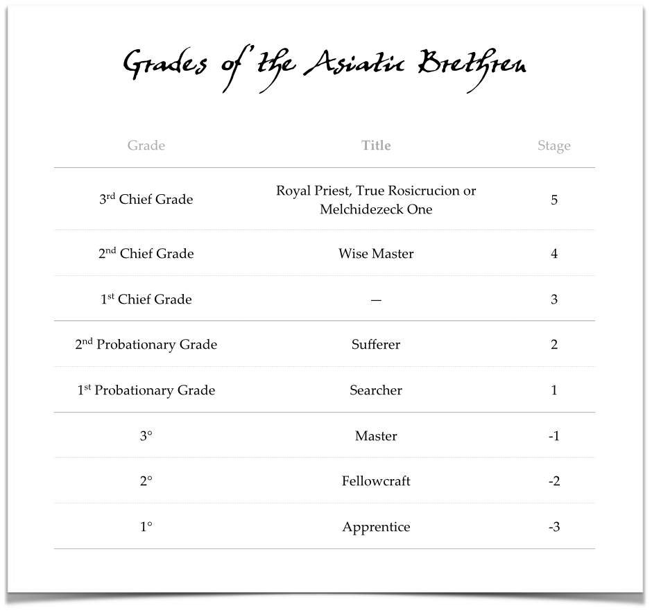 The Asiatic Brethren's Grade System - click to enlarge