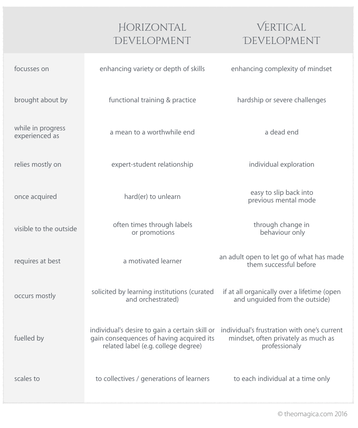 Differences in personal growth: horizontal versus vertical development