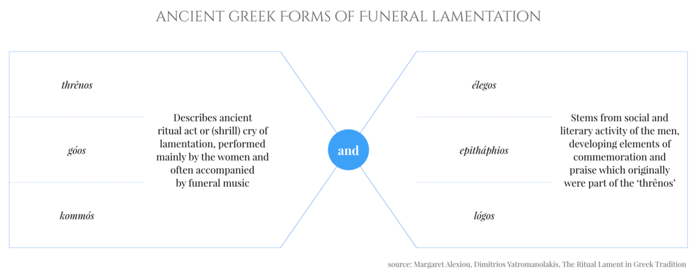 Greek Forms of Funeral Lamentation