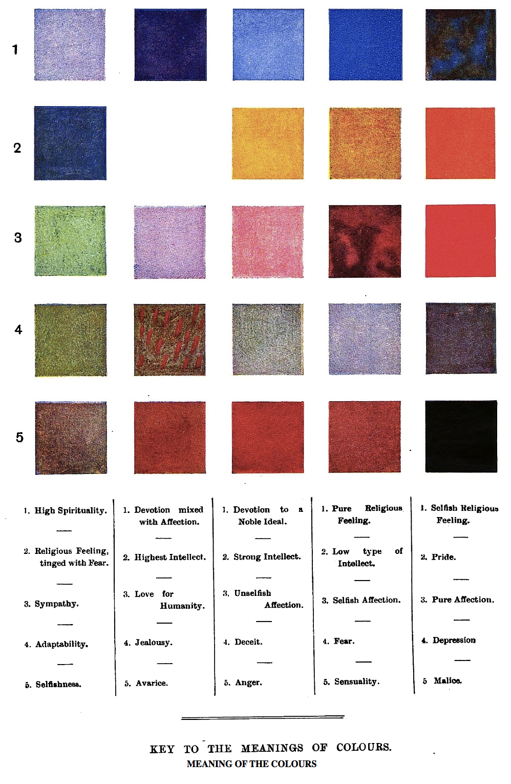'Key to the Meanings of Colours' from Besant & Leadbeater's 1901 Thought-Forms
