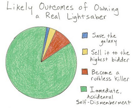 Anyone who claims not to have thought about owning a lightsaber is a liar.   From  Meagainstthem