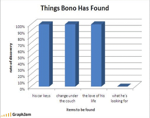 Poor Bono. Keep looking.