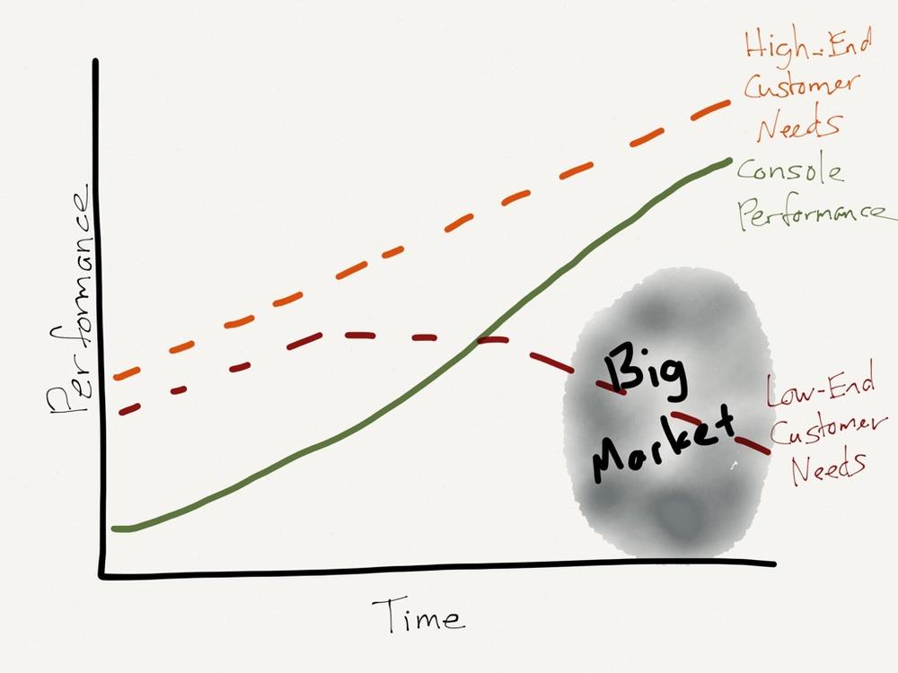 הקונסולות הגדולות רודפות אחרי המשתמשים הכבדים אבל משאירים הרבה יותר משתמשים ממוצעים בצד