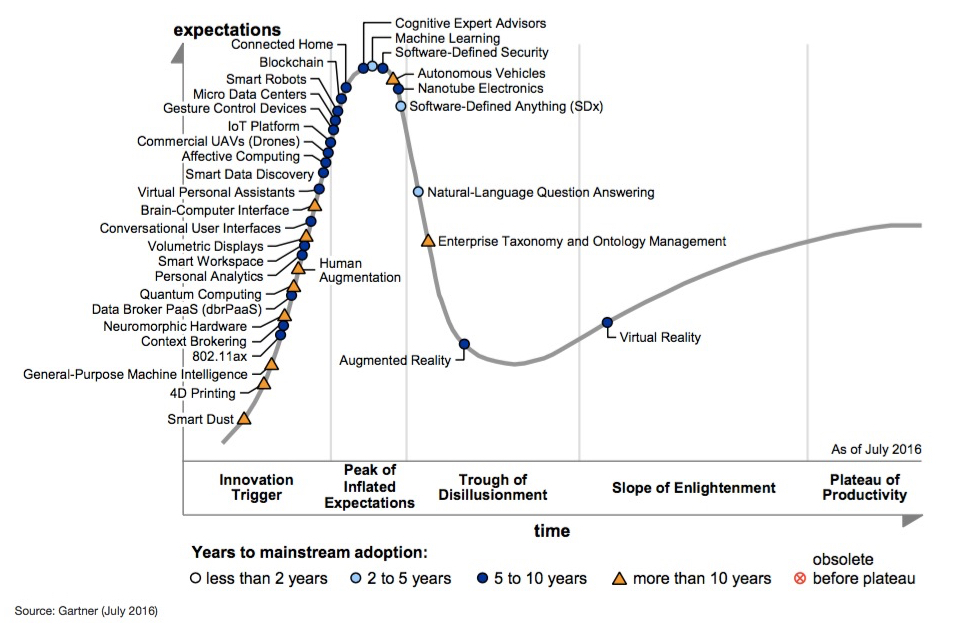 Fig. 1: Hype Cycle for Emerging Technologies around the ever-changing relationship between humans and machines. Bron:  Gartner