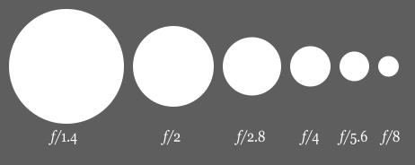 462px-Aperture_diagram.svg.png