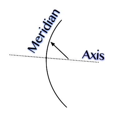 axis and meridian diagram