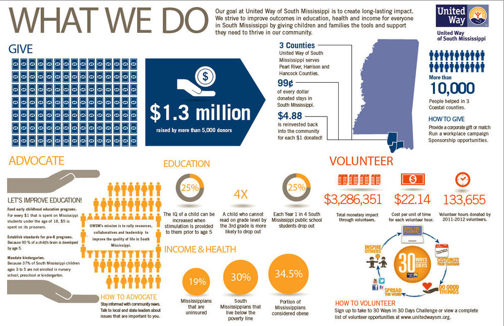 UW South Mississippi 2013 Donor Report.jpg