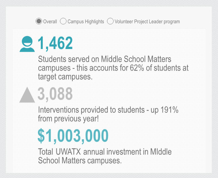UW for Greater Austin - Middle School Matters interactive infographic.jpg