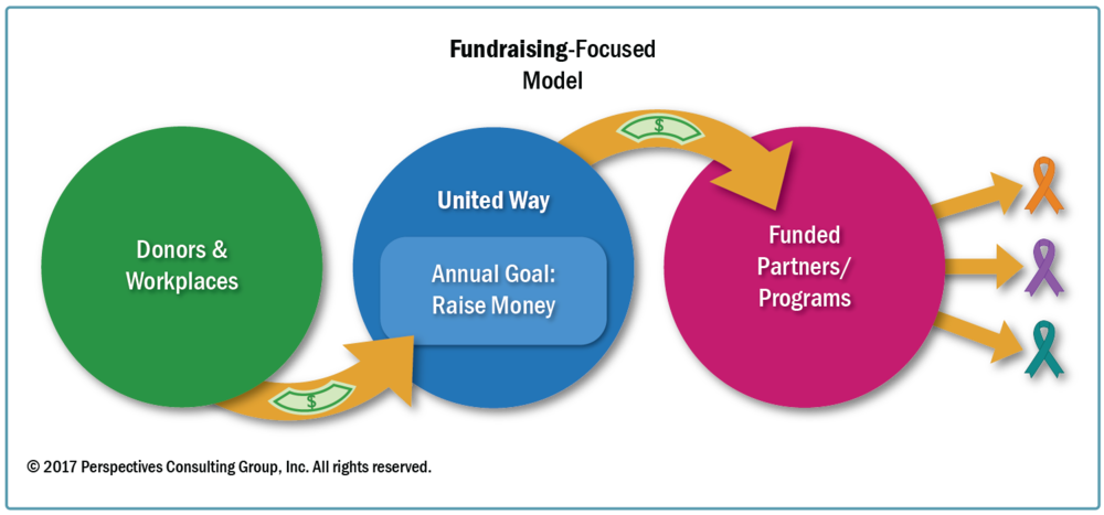 Fundraising-Focused Model.png