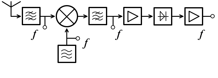 Superhet block diagram