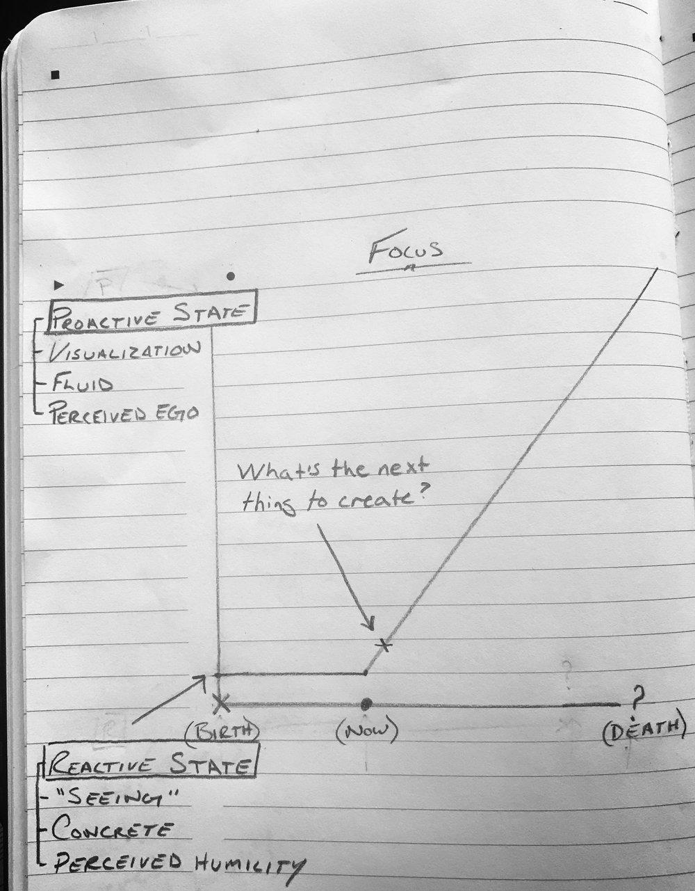 Focus Graph.jpeg