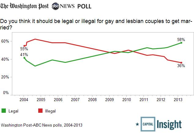 gay-marriage-trend2.jpg