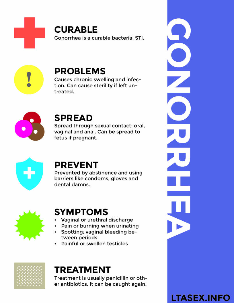 Some facts about oral gonorrhea.