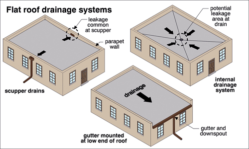 Flat Roof Drainage-Note no overhang