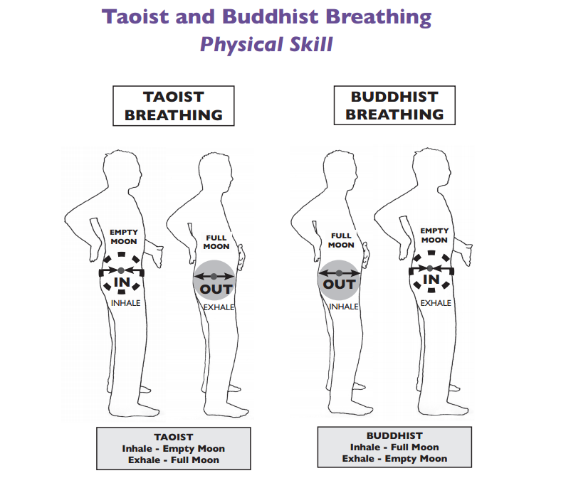 BuddhistTaoistBreath