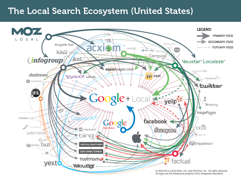 Local-Search-aggregators