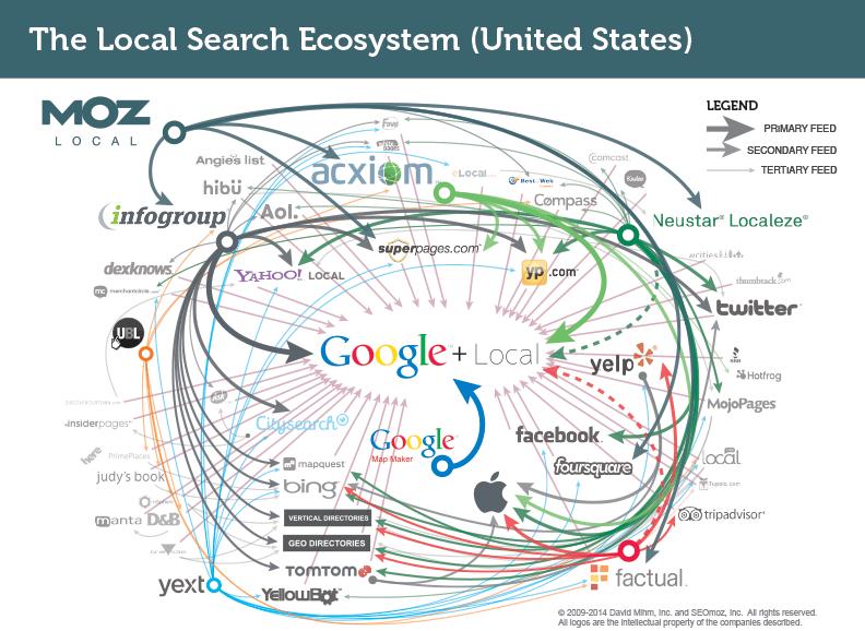 Local-Search-aggregators