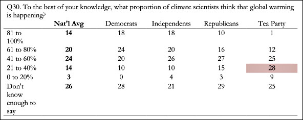 "A recent survey by the Yale Project on Climate Change Communication yielded these results when asking ""To the best of your knowledge, what proportion of climate scientists think that global warming is happening?"". Look at that table. The national average is pretty evenly split, with the slight majority of people willingly admitting they don't know the answer and the vast minority thinking that few scientists believe in global warming. According to the reporter's research, 100% believe in global warming. 98% believe in global warming due to human activity. I know I have friends who might be reading this who don't believe in global warming. I have no concept of why that is, but I try to respect people's beliefs even when they don't make sense to me. What blows my mind and my ability to maintain that respect, though, is when they project their hunches onto the scientific community. That's just plain dangerous. Via Daring Fireball. UPDATE: There's been some discussion on this topic on Google Buzz, and I thought I would include a bit of that here. I'm only including my response to a question, but I think it works out of that context: This question is basically asking, ""Are you aware of what the scientific community thinks about global warming?"" I think this is a very important question. This tells you whether or not you have an informed opinion. Follow me: Let's say you think you know the meaning of the word ""quenouille."" The dictionary is the widely accepted expert on the topic. If you know you've never looked it up (""Don't know enough to say,"" in other words), then you'd be willing to entertain the possibility that you're wrong. You know you haven't even checked in with the authority. If you were to guess what would happen if you looked up the word in 100 dictionaries - as in, how many out of 100 would agree with your definition - that's pretty much what people were doing in this survey. If you were to guess that most would agree with your definition, then you feel pretty confident defending your definition (in the survey, this is like saying that more than 50% of scientists believe in global warming if you also believe in it, or less than 50% if you don't believe in global warming). Believing you have the backing of the expert community makes you much less likely to entertain opposition to your ideas. In the case of the dictionaries, it's pretty easy. Dictionaries are readily available. You can look up quenouille in 100s of them from any computer or smartphone. In the case of scientists, it's a little harder. In this case, the reporter did the work for you. Scientists believe in global warming. If you don't, then you don't have the backing of the scientific community. If you know that, and you have good reason for it, that's just fine. If you naively think that the scientific community is on your side when they're not, that's dangerous."